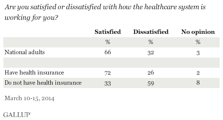 Are you satisfied or dissatisfied with how the healthcare system is working for you? March 2014 results
