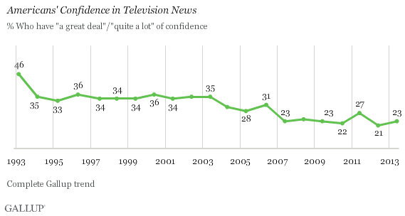 Trend: Americans' Confidence in Television News