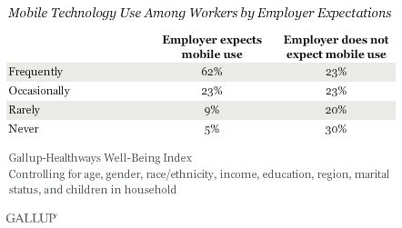 Mobile Tech Use Among Workers By Employer Expectations