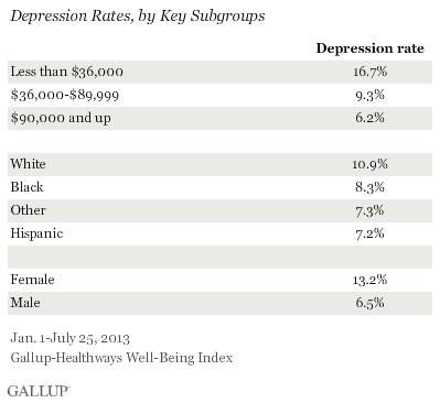 Depression Rates, by Key Subgroups