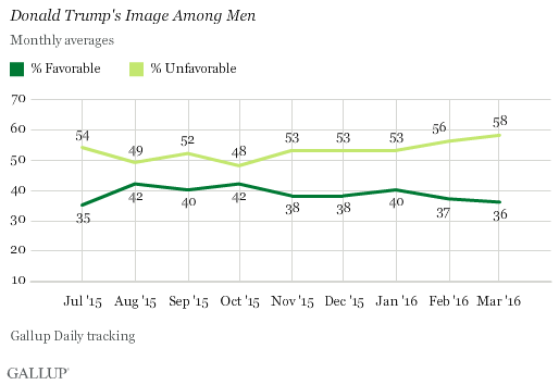 Trend: Donald Trump's Image Among Men