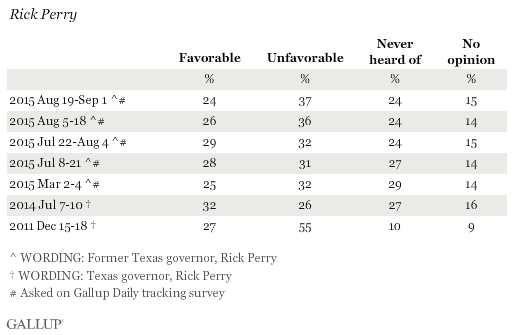 Favorability Ratings of Rick Perry