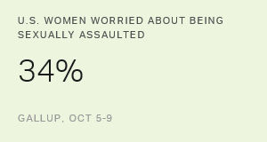 One in Three U.S. Women Worry About Being Sexually Assaulted