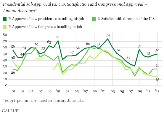 Presidential Job Approval vs. U.S. Satisfaction and Congressional Approval -- Annual Averages^