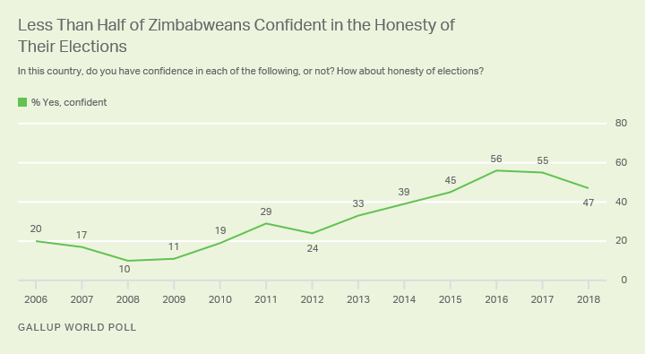 Line graph: Less than half of Zimbabweans confident in honesty of their elections (47% in 2018).