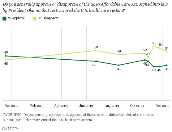 Do you approve or disapprove of the Affordable Care Act?