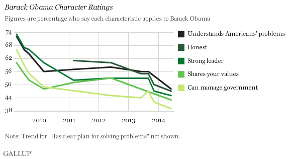 Ratings of Obama's image hit new lows