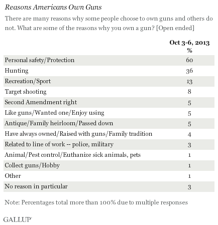Reasons Americans Own Guns, October 2013