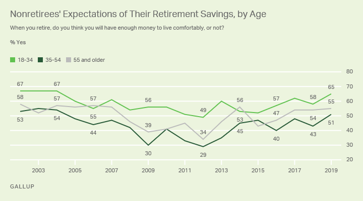 Line graph. Nonretired Americans' expectations of whether they'll have a comfortable retirement since 2002, by age.
