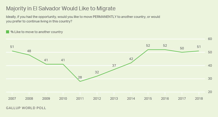 Line graph. More than half of Salvadorans say that they would like to move to another country if they could.