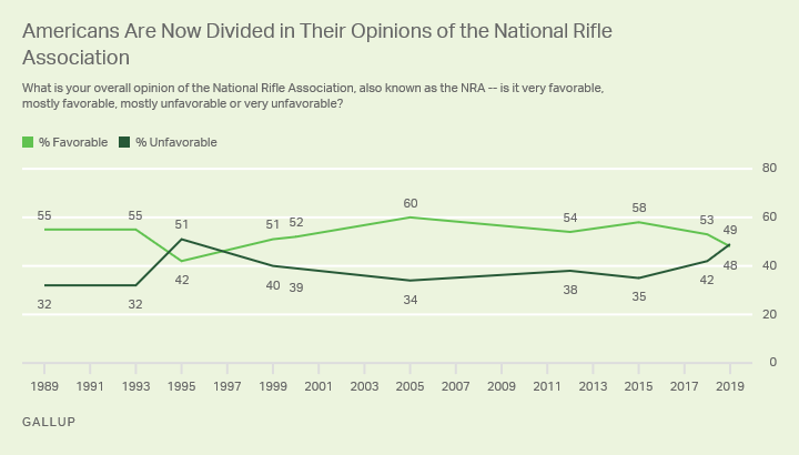 Line chart. Americans' opinions of the NRA are now divided, after being mostly positive since 1999.