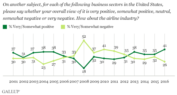 Trend: Image of the Airline Industry