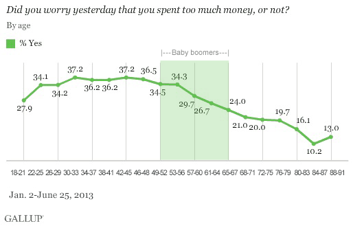 Results by age, 2013: Did you worry yesterday that you spent too much money, or not?