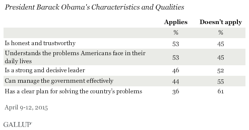 President Barack Obama's Characteristics and Qualities