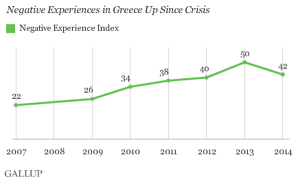 Negative Experiences in Greece Up Since Crisis