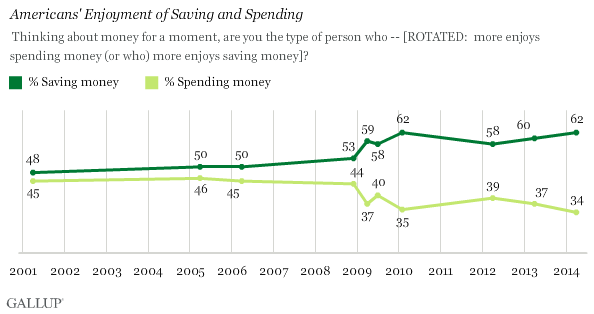Trend: Americans' Enjoyment of Saving and Spending