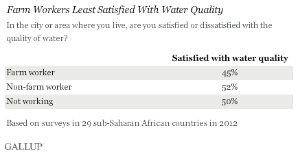 Farm Workers Least Satisfied With Water Quality, Sub-Saharan Africa, 2012