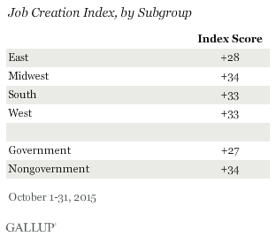 Job Creation Index by subgroup