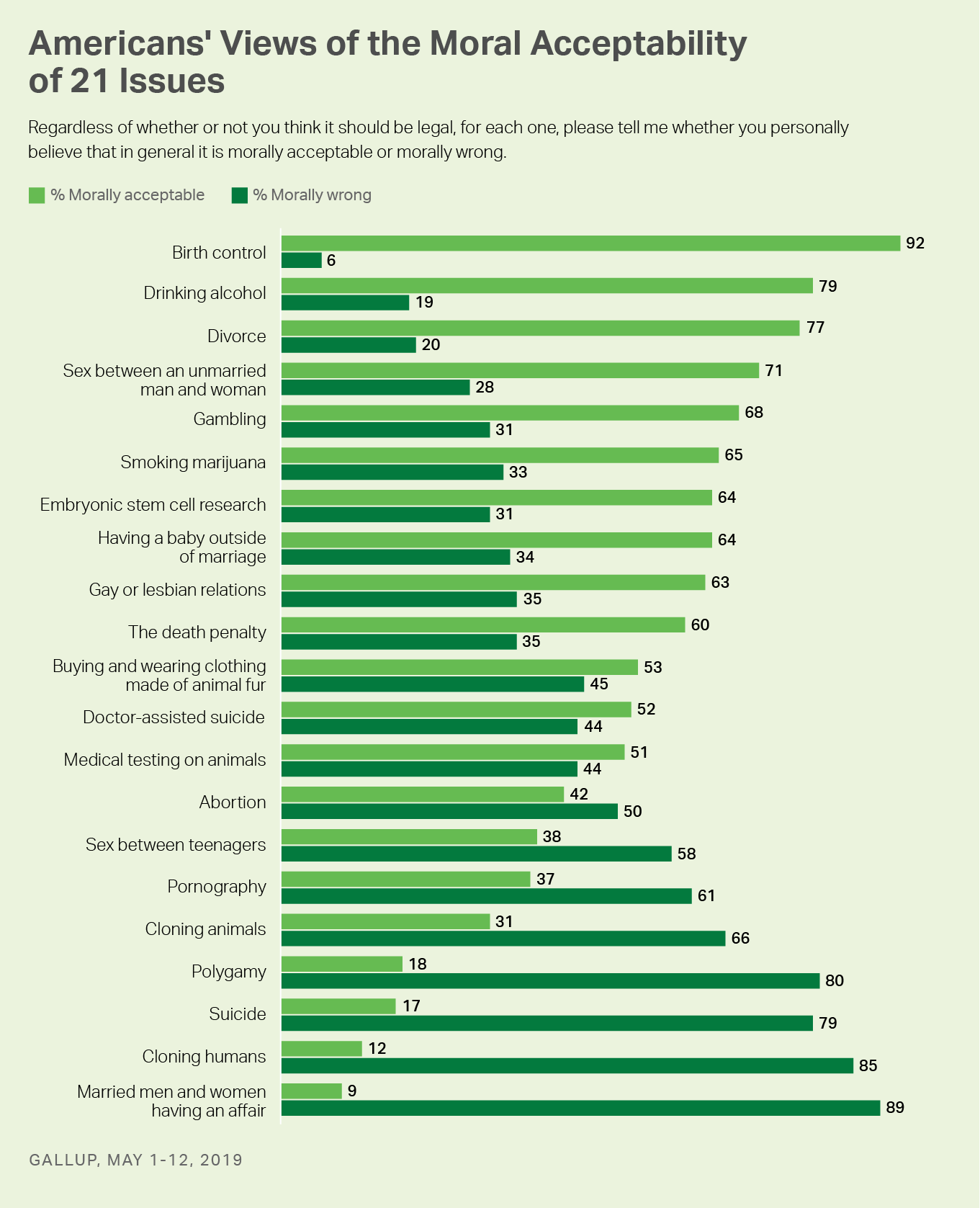 Americans' views of the moral acceptability of 21 issues. Birth control tops the list, with 92% saying it's acceptable.
