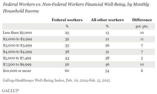 Federal Workers vs. Non-Federal Workers Financial Well-Being, by Monthly Household Income