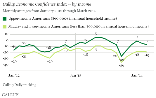 Gallup Economic Confidence Index -- by Income