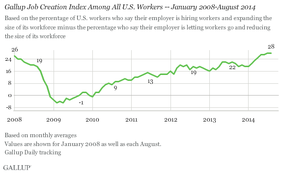 Gallup Job Creation Index Among all U.S. workers, January 2008-August 2014