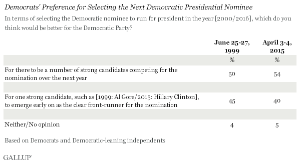 Democrats' Preference for Selecting the Next Democratic Presidential Nominee