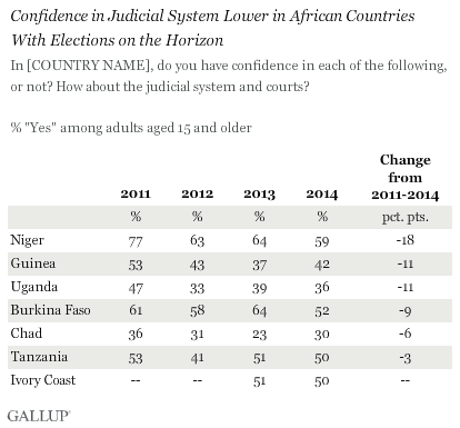 Confidence in Judicial System Down in African Countries With Coming Elections, 2011-2014
