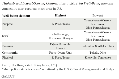 Highest- and Lowest-Scoring Communities in 2014, by Well-Being Element