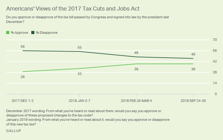 Line graph. Approval of 2017 Tax Cuts and Jobs Act from December 2017 to present, currently at 39% approval, 46% disapproval.