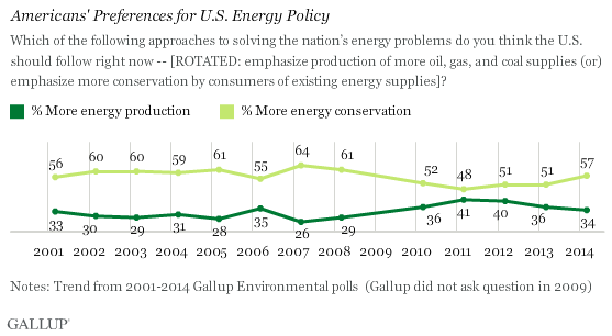 Americans' Preferences for U.S. Energy Policy