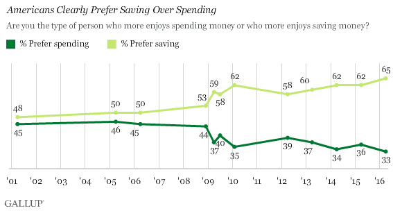 Trend: Americans Clearly Prefer Saving Over Spending