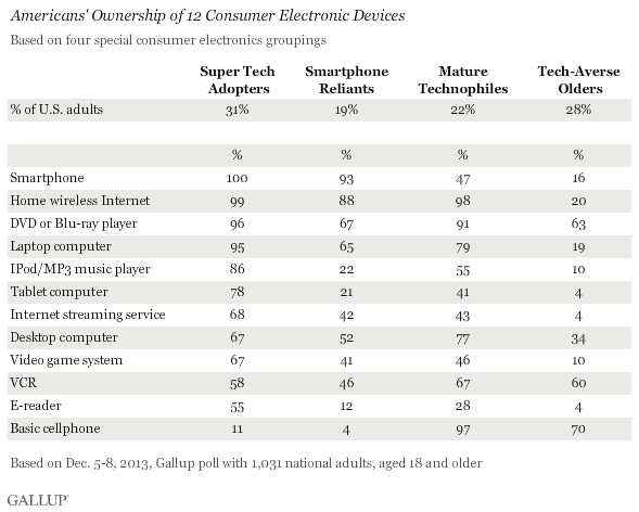 Americans' Ownership of 12 Consumer Electronic Devices, December 2013