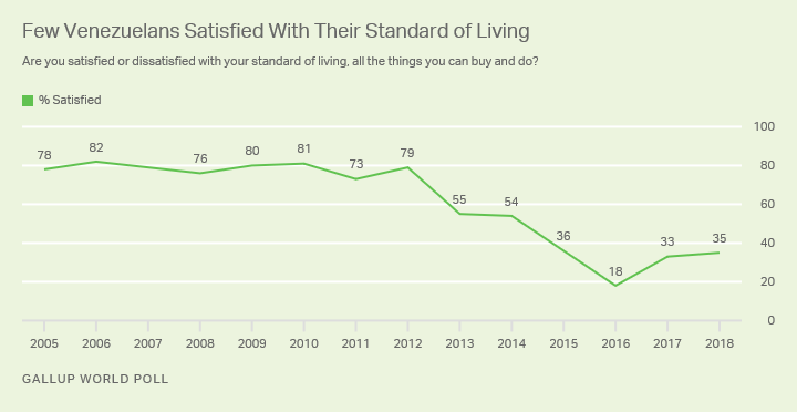 Line graph. Barely more than one in three Venezuelans are satisfied with their standard of living.