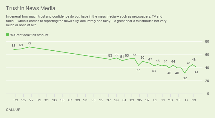 Line graph. Trust in news media to report news fully, accurately, fairly. High trust 72% (1976); low 32% (2016); 41% (2019).