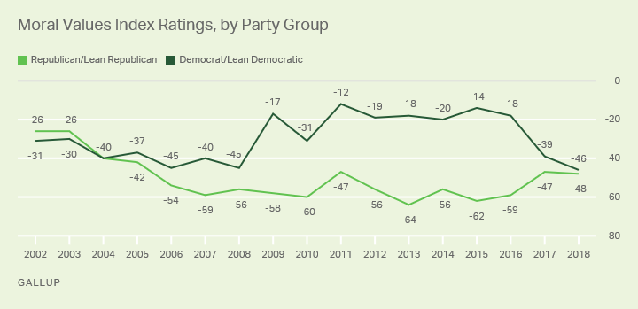 Line graph: Moral values index, by party group. 2018 indexes: -46 (Democrats), -48 (Republicans). Low: -64 (R, 2013); High: -12 (D, 2011).