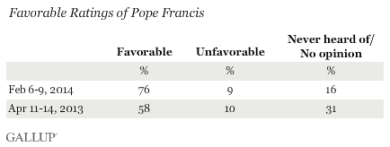 Pope Francis Favorability Ratings