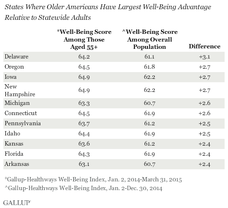 States Where Older Americans Have Largest Well-Being Advantage Relative to Statewide Adults