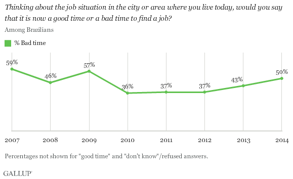 Thinking about the job situation in the city or area where you live today, would you say that it is now a good time or a bad time to find a job?