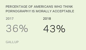 More Americans Say Pornography Is Morally Acceptable