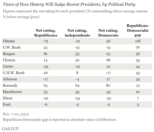 Views of How History Will Judge Recent Presidents, by Political Party, November 2013