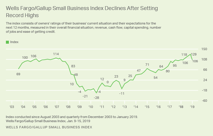 Line graph. The Wells Fargo/Gallup Small Business Index stands at 106, down from the record high 129 in Q4 2018.