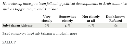 How closely have you been following political developments in Arab countries such as Egypt, Libya, and Tunisia?