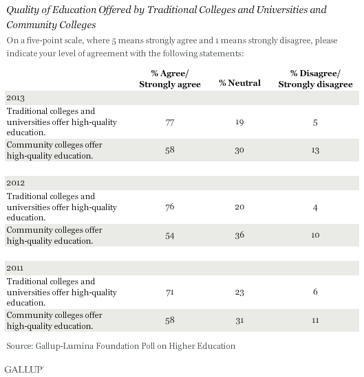 Quality of Education Offered by Traditional Colleges and Universities and Community Colleges