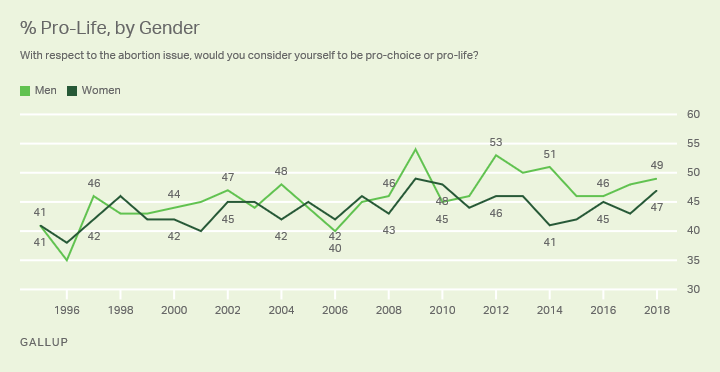 Line graph. Forty-seven percent of women and 49% of men in 2018 identify as pro-life.