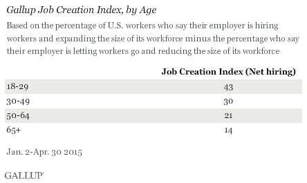 Gallup Job Creation Index, by Age