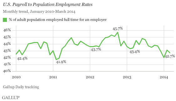U.S. Payroll to Population Employment Rates through March