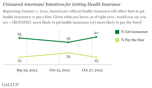 Uninsured Americans' Intentions for Getting Health Insurance