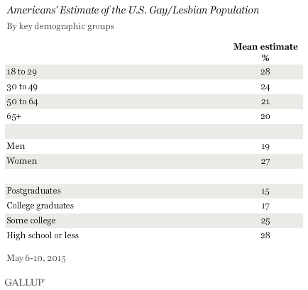 Americans' Estimate of the U.S. Gay/Lesbian Population, by Key Demographic Groups, May 2015