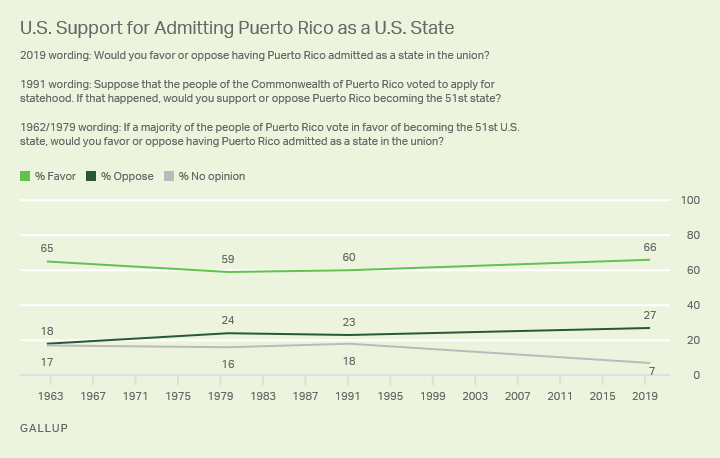 Line graph. Two-thirds of Americans support statehood for Puerto Rico, consistent with previous readings on the issue.